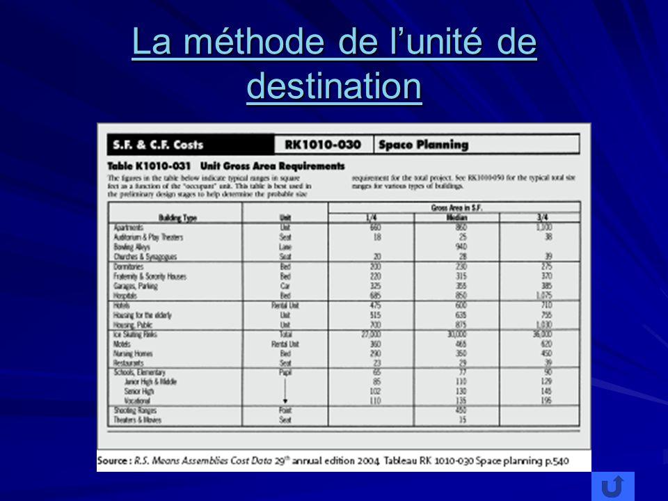 La méthode de l'unité de destination