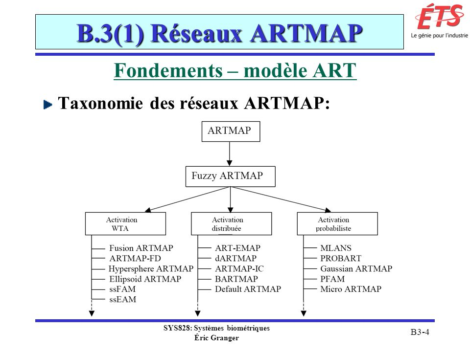 Fondements – modèle ART SYS828: Systèmes biométriques