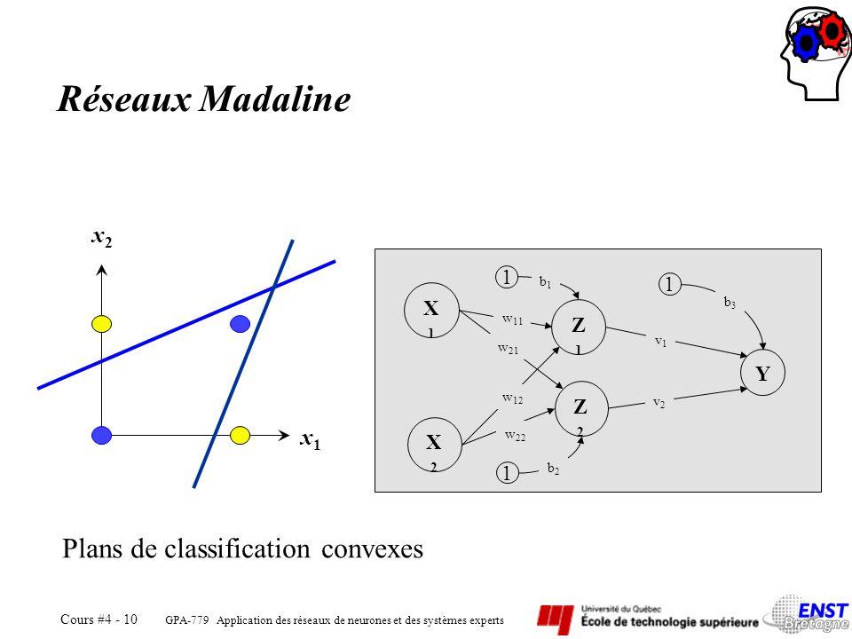 Réseaux Madaline Plans de classification convexes x2 x1 X1 Z1 Y Z2 X2