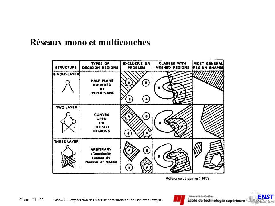 Réseaux mono et multicouches