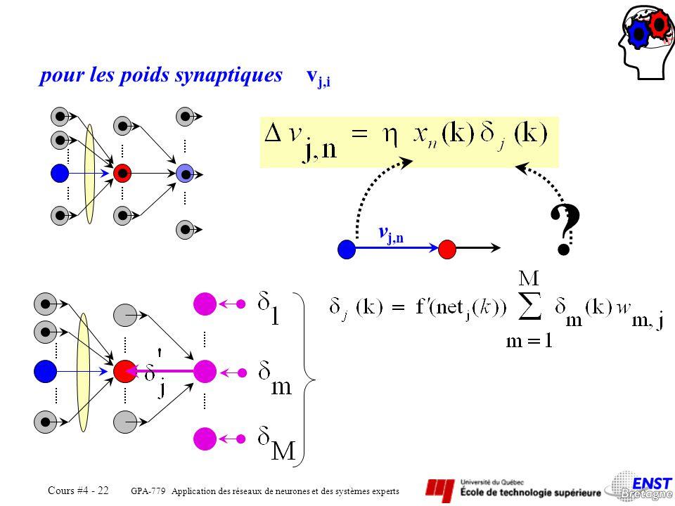 GPA-779 pour les poids synaptiques vj,i vj,n Automne 2005