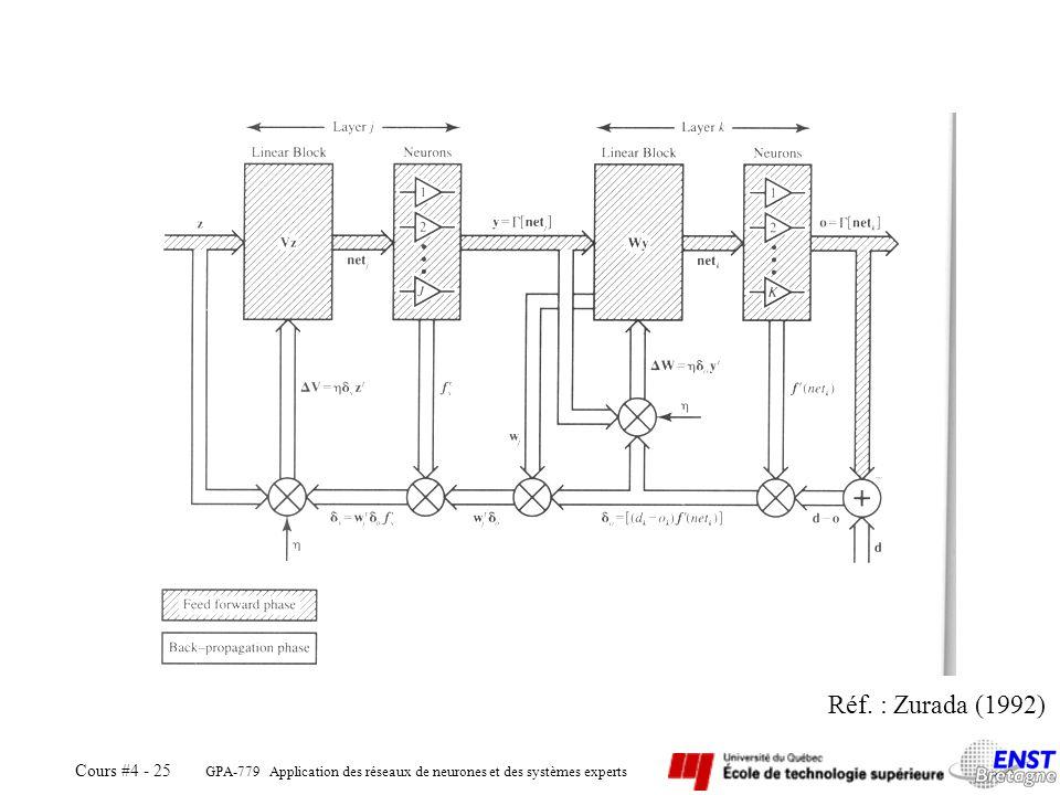 GPA-779 Réf. : Zurada (1992) Automne 2005