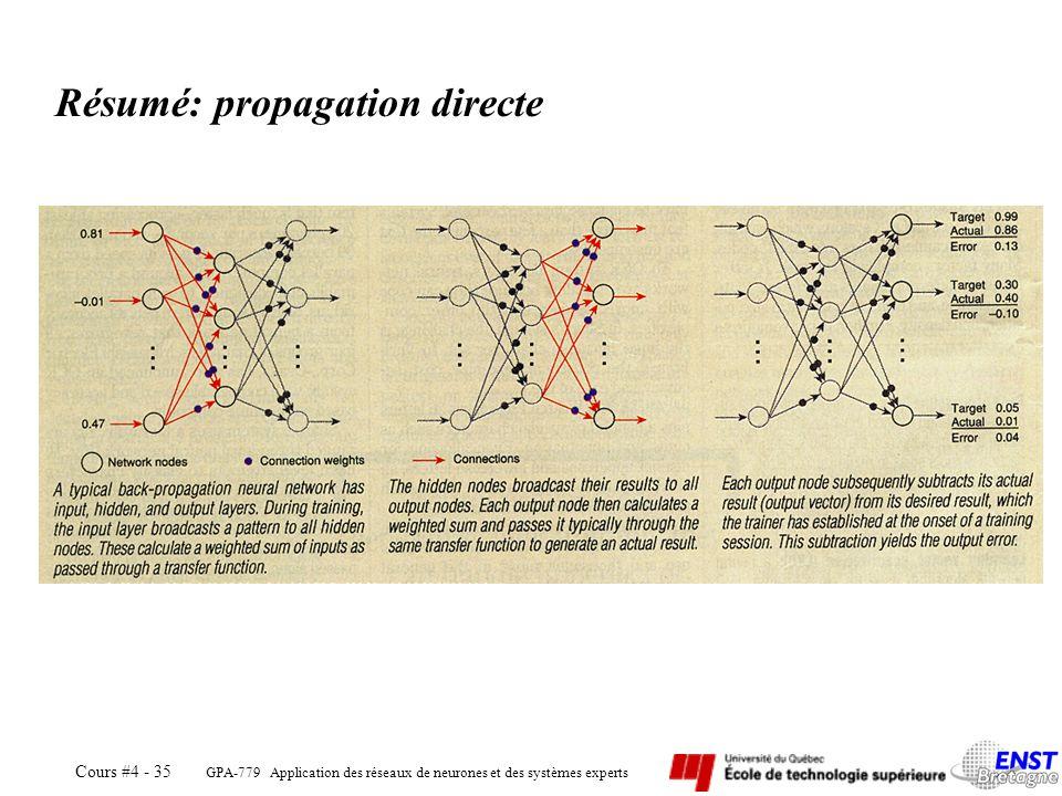 Résumé: propagation directe