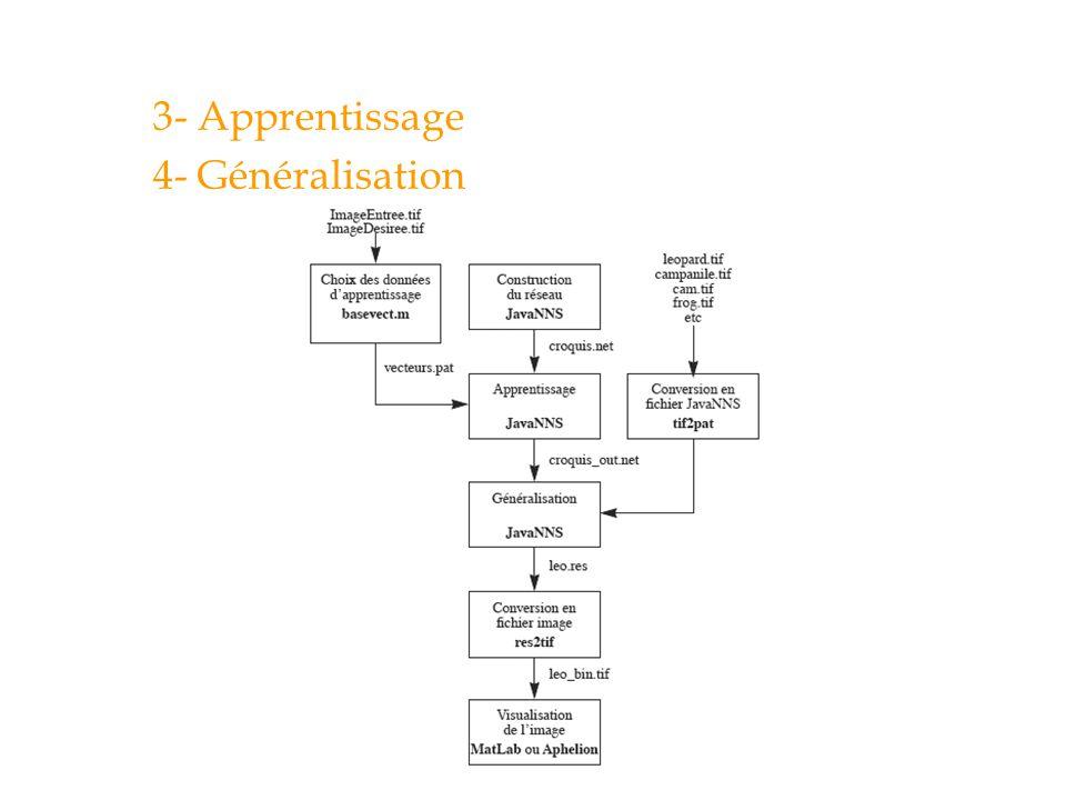GPA-779 3- Apprentissage 4- Généralisation Automne 2005