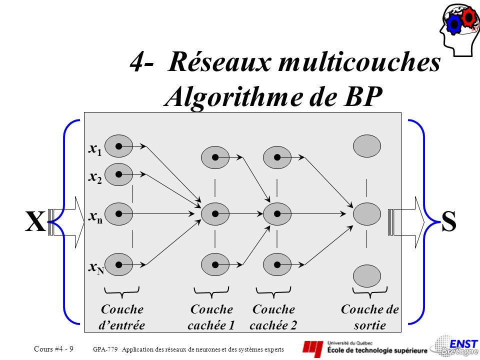 4- Réseaux multicouches Algorithme de BP