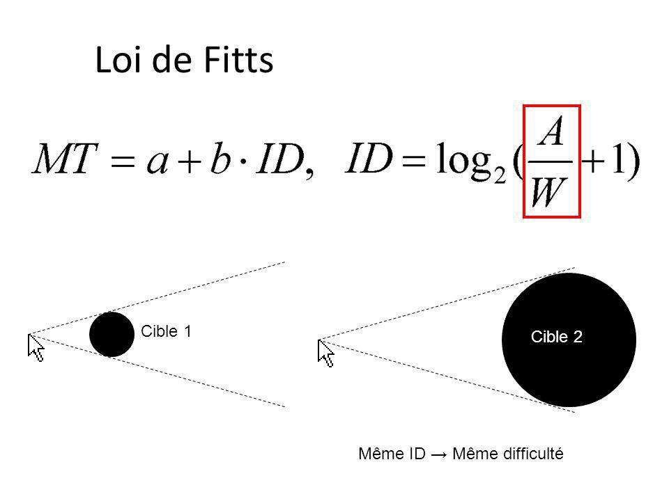 Loi de Fitts Cible 1 Cible 2 Même ID → Même difficulté