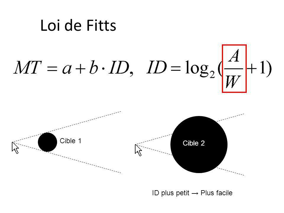 Loi de Fitts Cible 1 Cible 2 ID plus petit → Plus facile