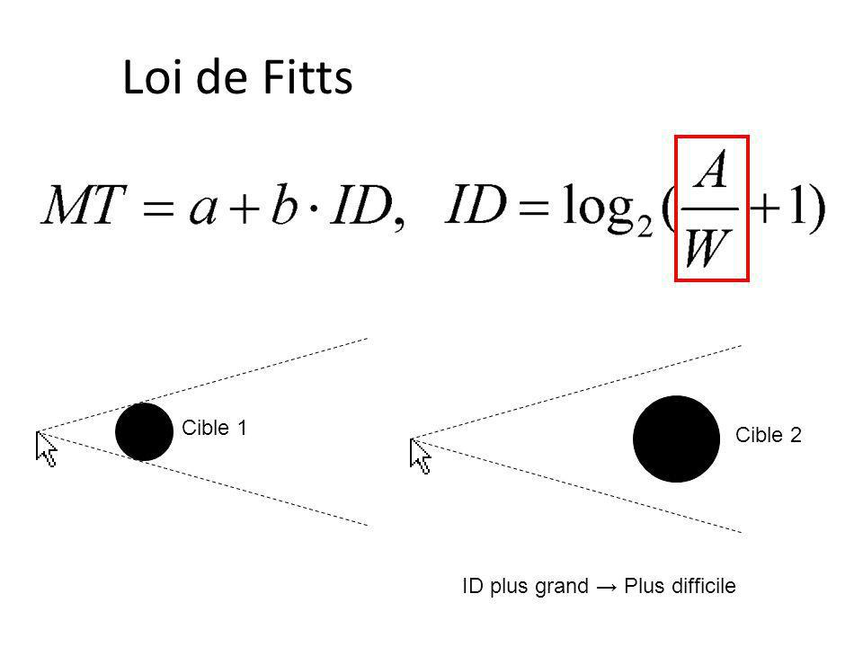 Loi de Fitts Cible 1 Cible 2 ID plus grand → Plus difficile