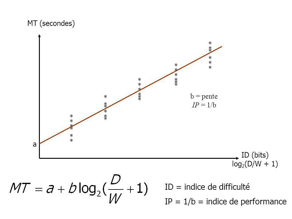 ID = indice de difficulté IP = 1/b = indice de performance