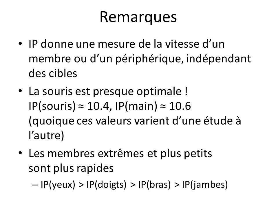 Remarques IP donne une mesure de la vitesse d'un membre ou d'un périphérique, indépendant des cibles.