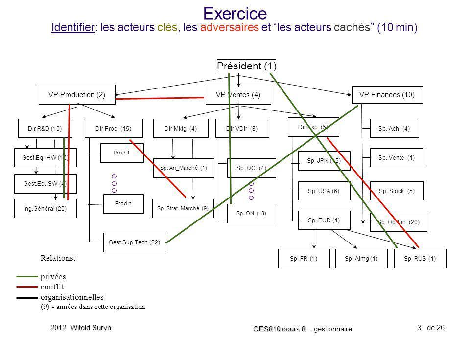Exercice Identifier: les acteurs clés, les adversaires et les acteurs cachés (10 min)