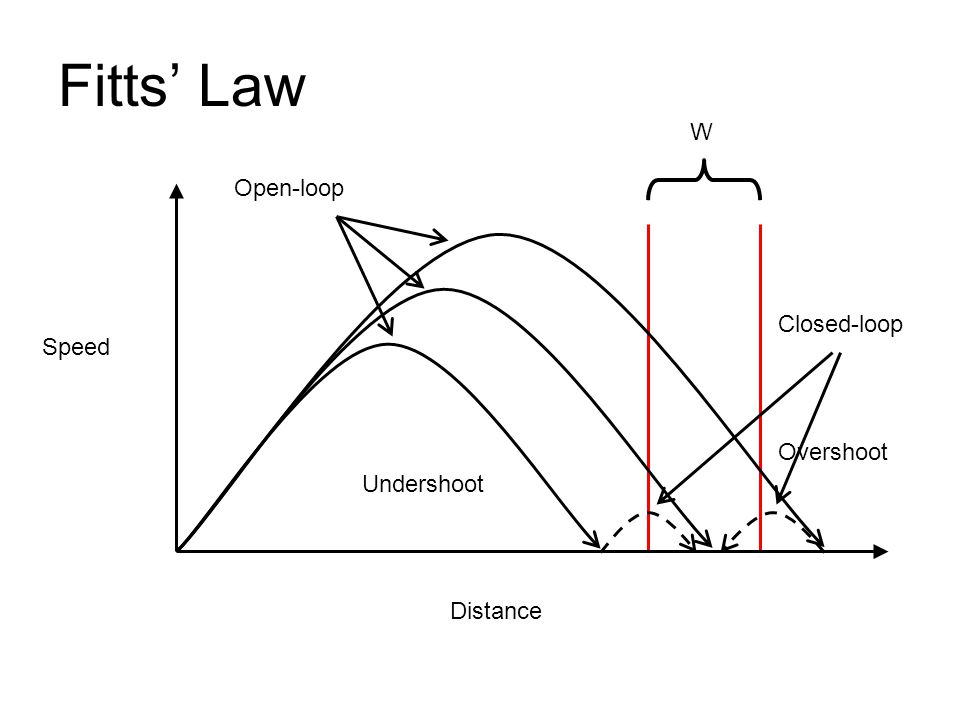 Fitts' Law W Open-loop Closed-loop Speed Overshoot Undershoot Distance