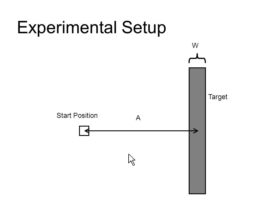 Experimental Setup W Target Start Position A