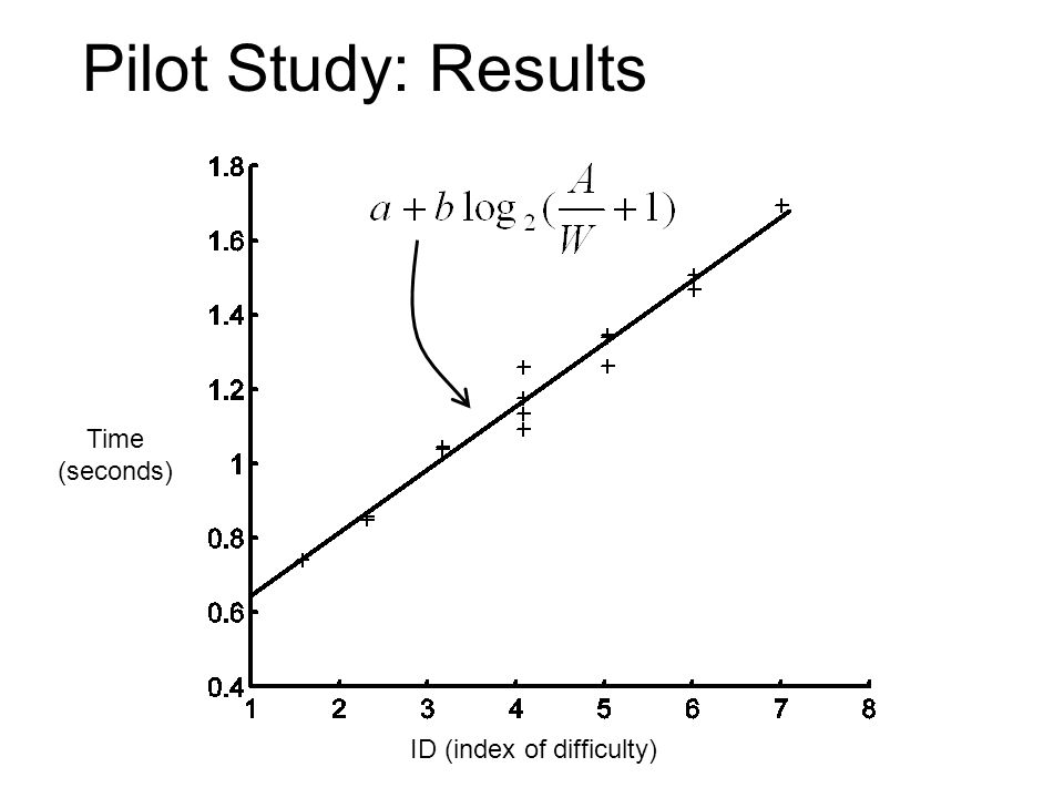 Pilot Study: Results Time (seconds) ID (index of difficulty)