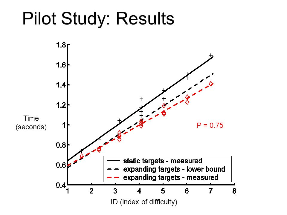 Pilot Study: Results Time (seconds) P = 0.75 ID (index of difficulty)