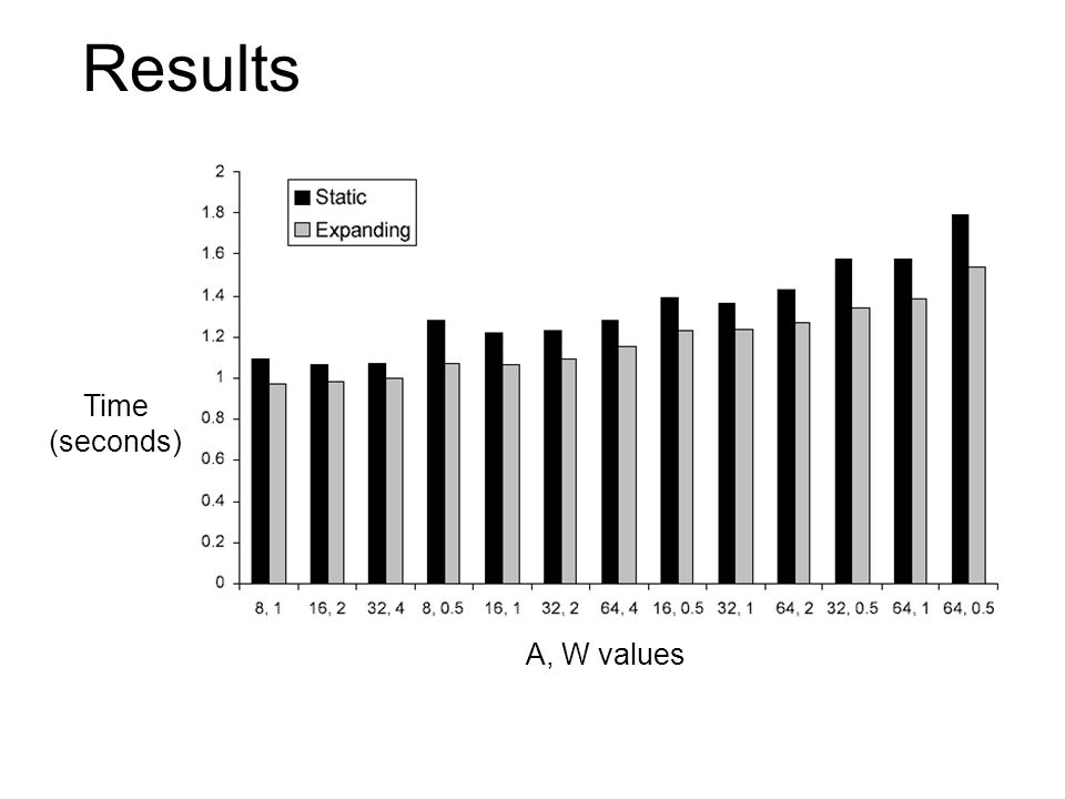 Results Time (seconds) A, W values Statistically significant