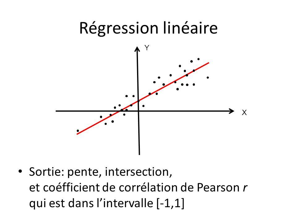 Régression linéaire Y. X.
