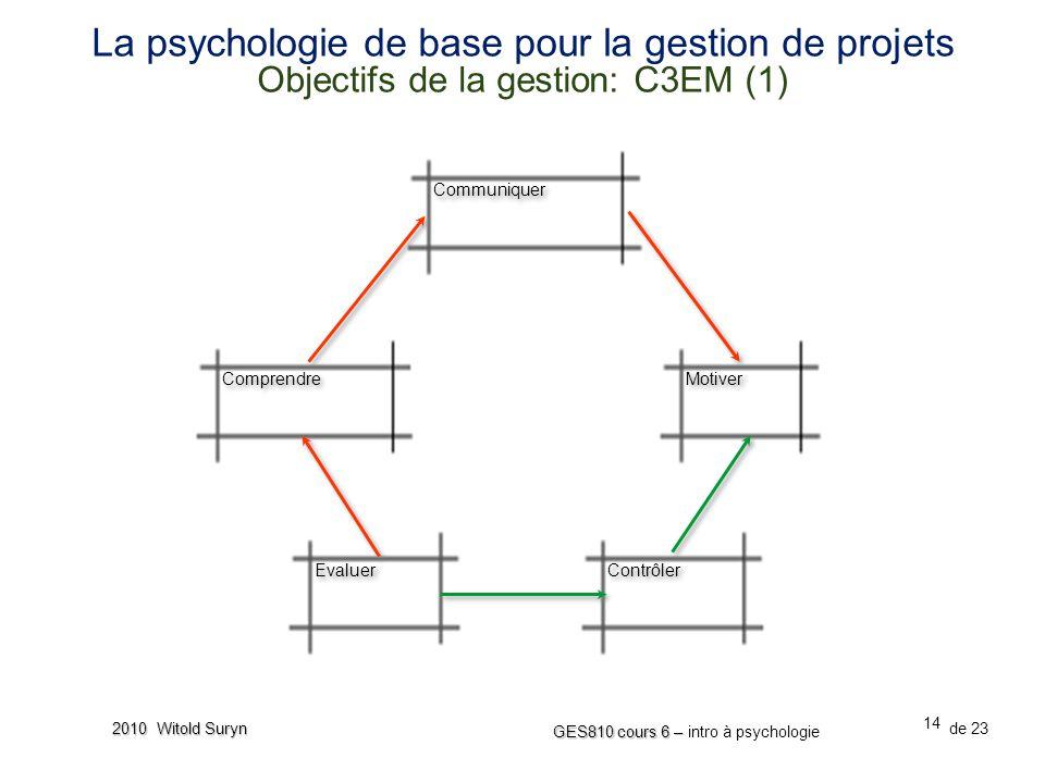 La psychologie de base pour la gestion de projets Objectifs de la gestion: C3EM (1)