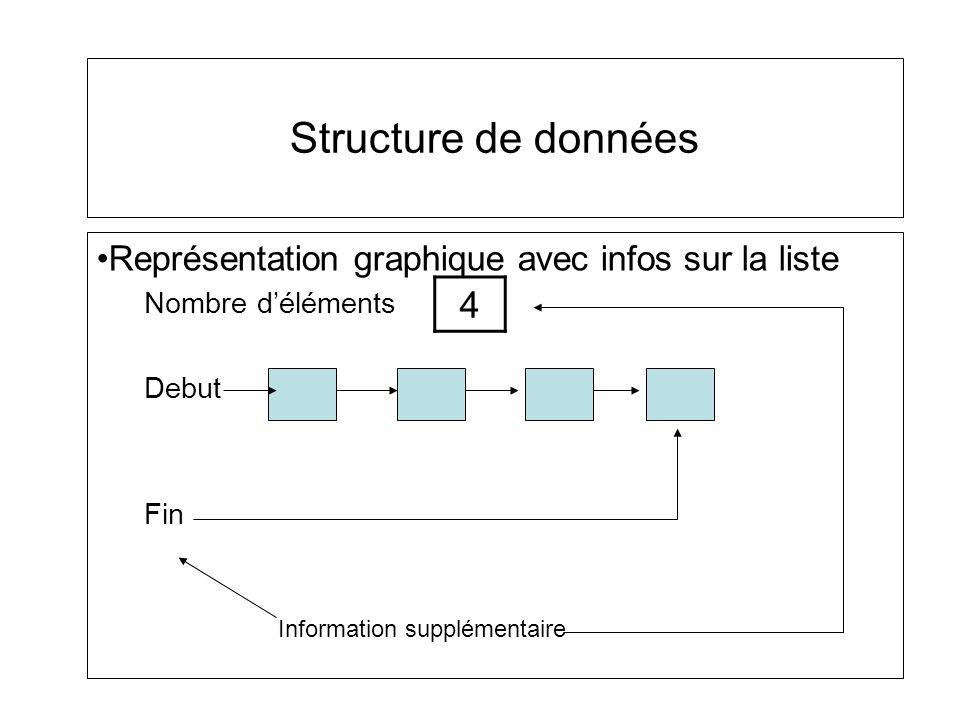 Structure de données Représentation graphique avec infos sur la liste. Nombre d'éléments. Debut. Fin.