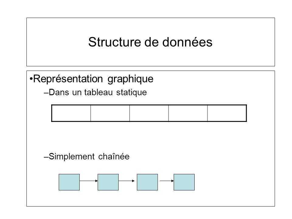 Structure de données Représentation graphique Dans un tableau statique