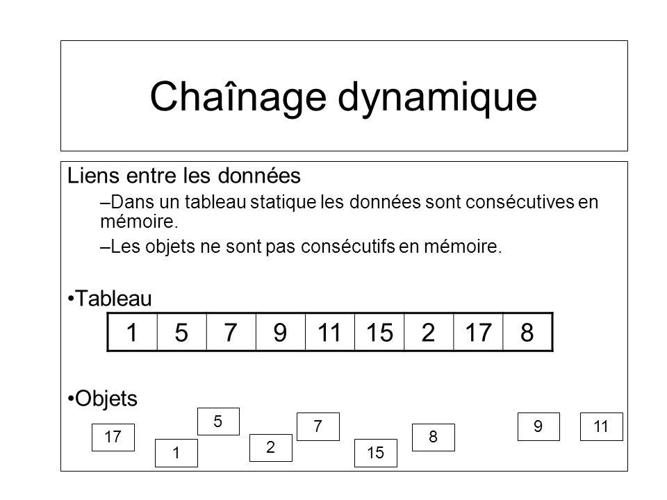 Chaînage dynamique 1 5 7 9 11 15 2 17 8 Liens entre les données