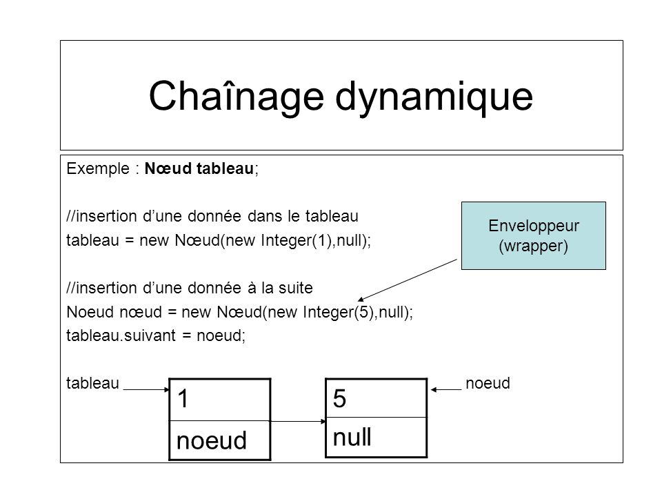 Chaînage dynamique 1 noeud 5 null Exemple : Nœud tableau;
