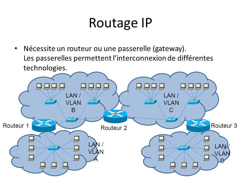 Routage IP Nécessite un routeur ou une passerelle (gateway). Les passerelles permettent l'interconnexion de différentes technologies.