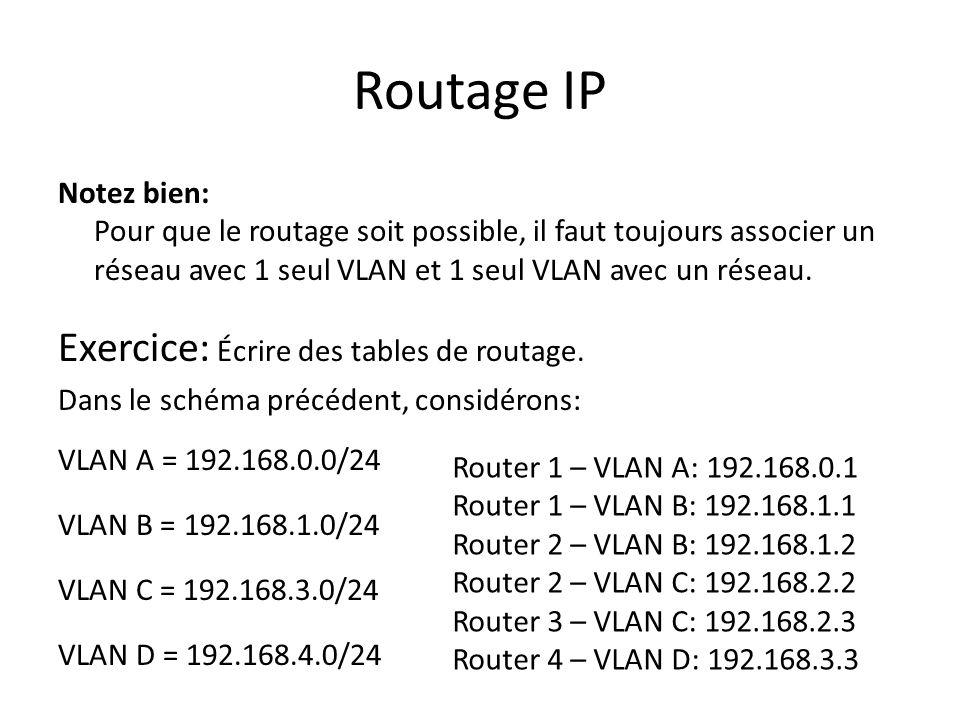 Routage IP Exercice: Écrire des tables de routage.