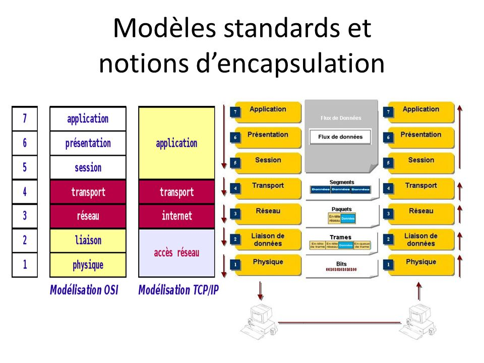 Modèles standards et notions d'encapsulation
