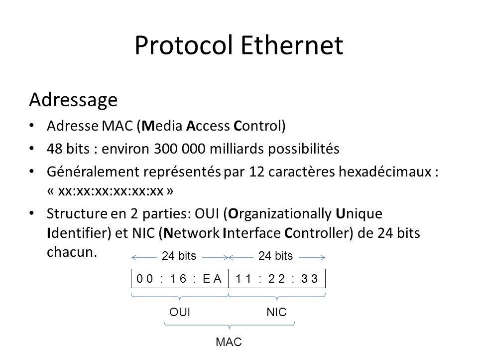 Protocol Ethernet Adressage Adresse MAC (Media Access Control)