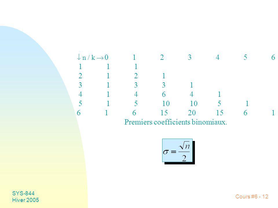 Premiers coefficients binomiaux.
