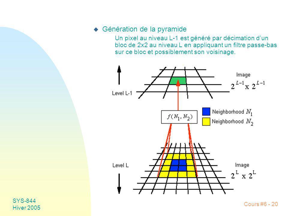 Génération de la pyramide