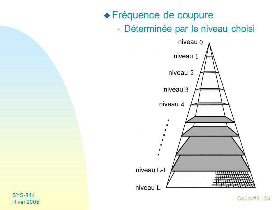 Fréquence de coupure Déterminée par le niveau choisi SYS-844