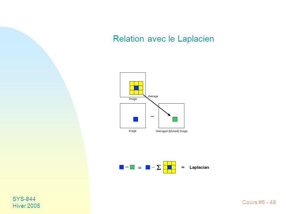 Relation avec le Laplacien