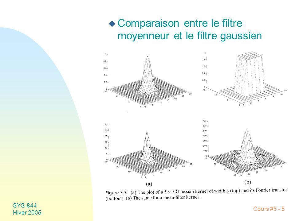 Comparaison entre le filtre moyenneur et le filtre gaussien