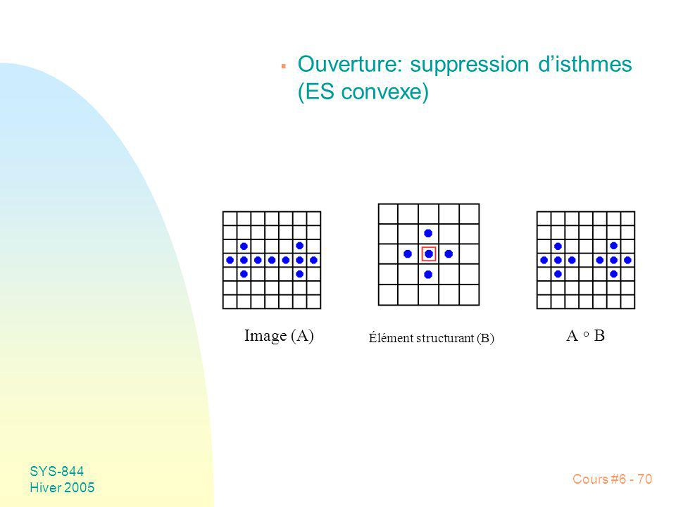 Ouverture: suppression d'isthmes (ES convexe)