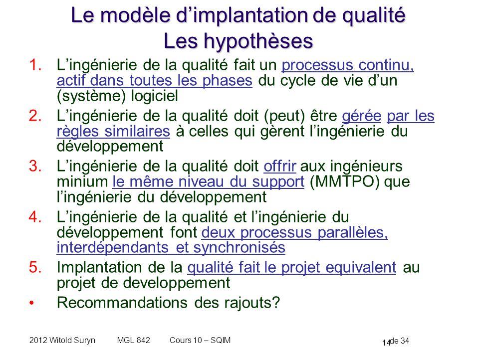 Le modèle d'implantation de qualité Les hypothèses