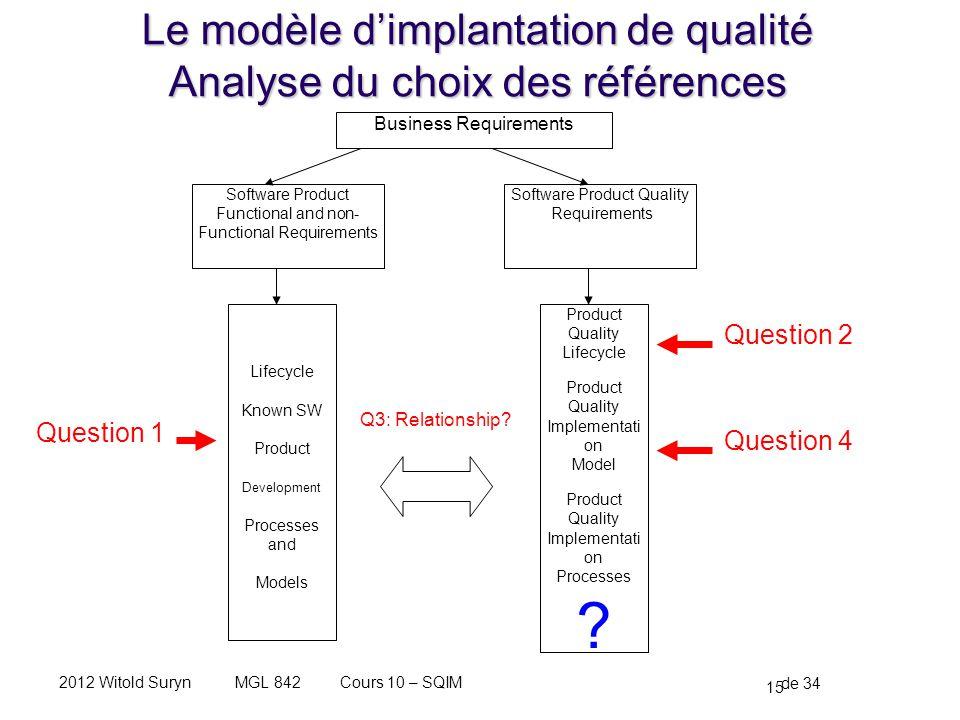 Le modèle d'implantation de qualité Analyse du choix des références