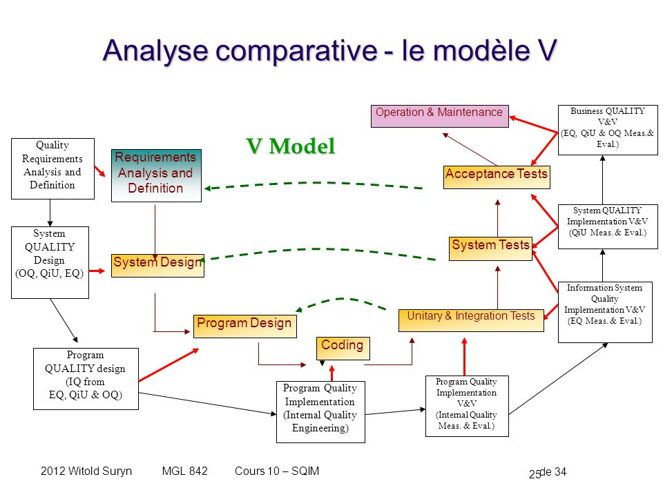 Analyse comparative - le modèle V