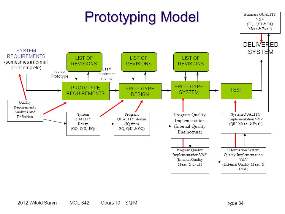 Prototyping Model DELIVERED LIST OF REVISIONS PROTOTYPE REQUIREMENTS