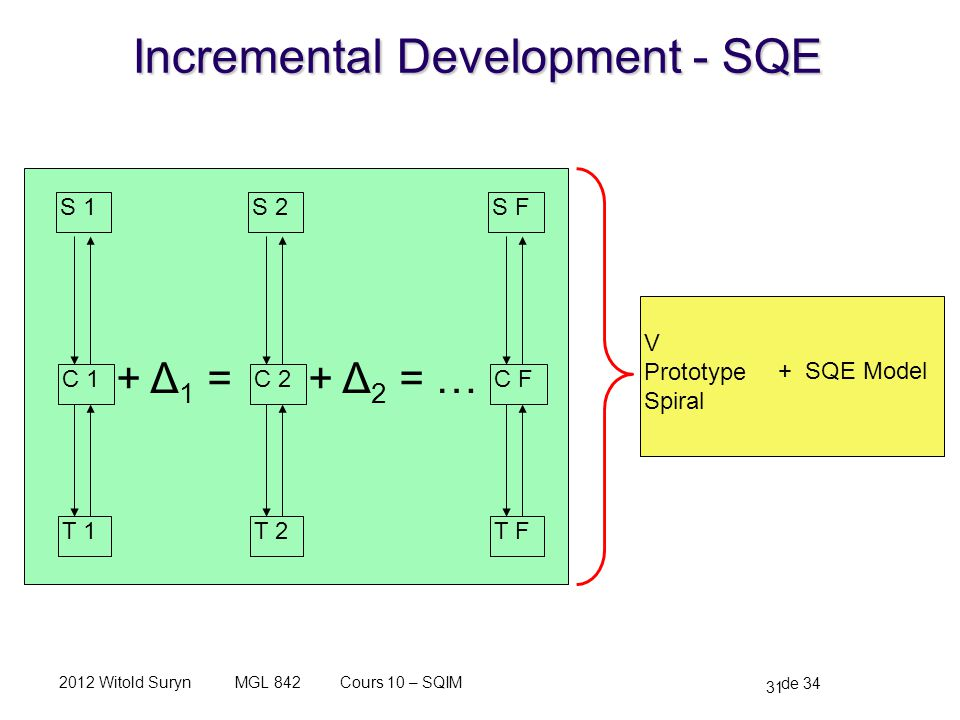 Incremental Development - SQE