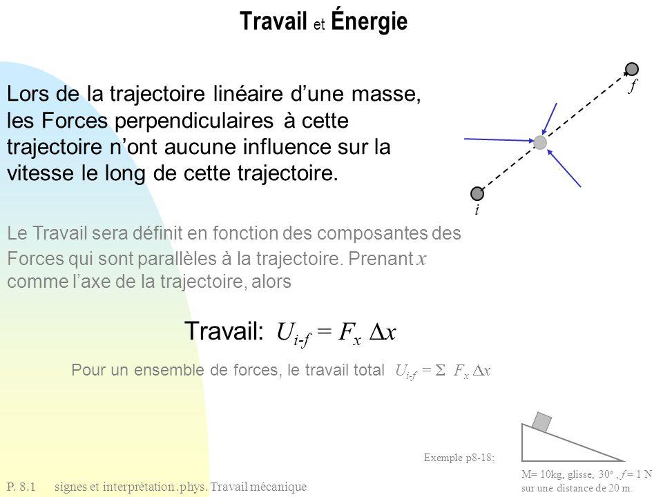 Travail et Énergie Travail: Ui-f = Fx x