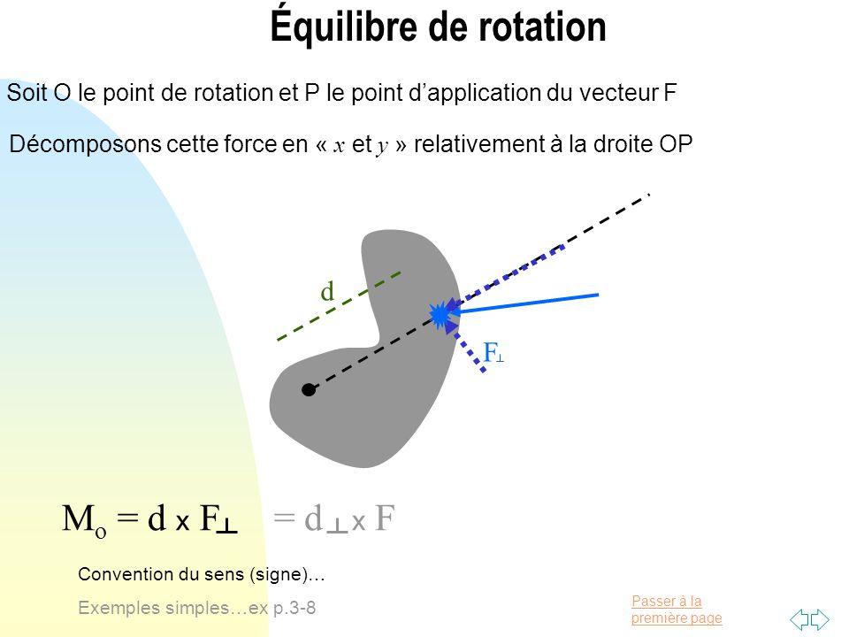 Équilibre de rotation Mo = d x F = d x F d F