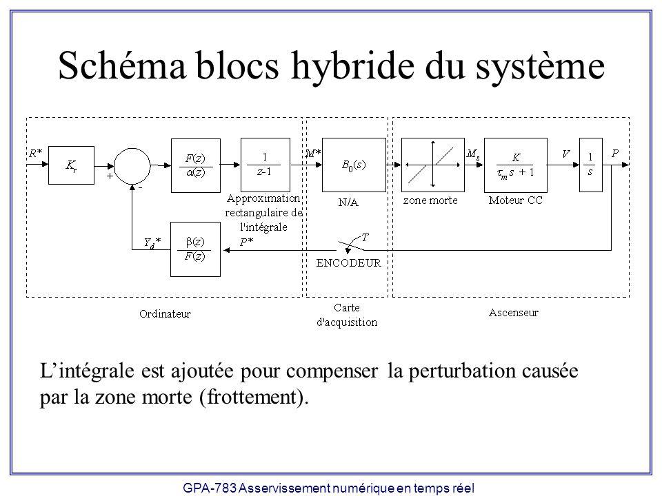 Schéma blocs hybride du système