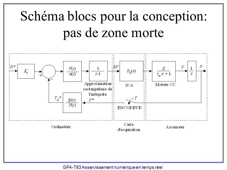 Schéma blocs pour la conception: pas de zone morte