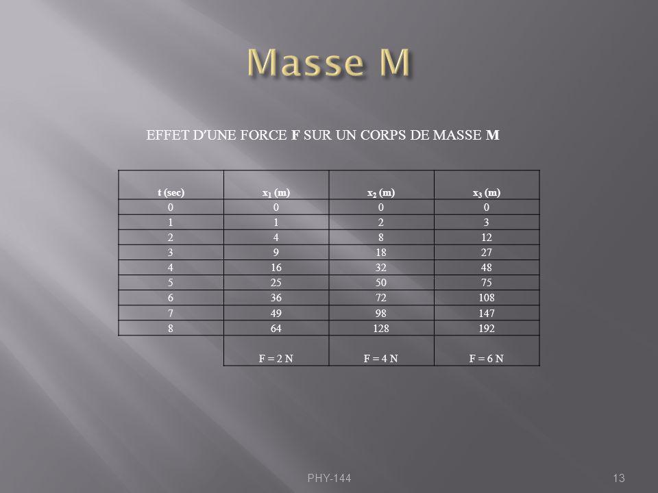 Masse M EFFET D'UNE FORCE F SUR UN CORPS DE MASSE M t (sec) x1 (m)
