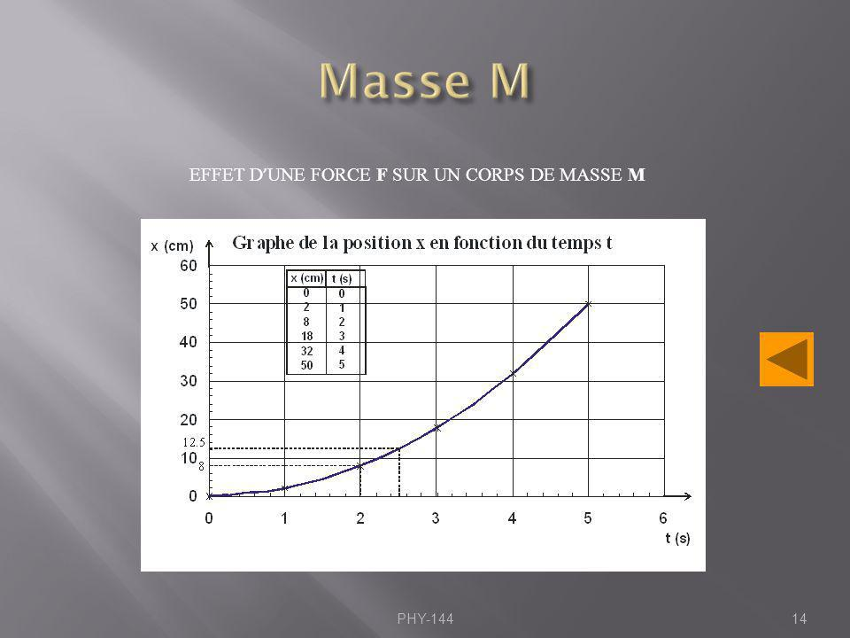 Masse M EFFET D'UNE FORCE F SUR UN CORPS DE MASSE M PHY-144
