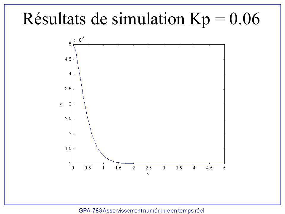 Résultats de simulation Kp = 0.06