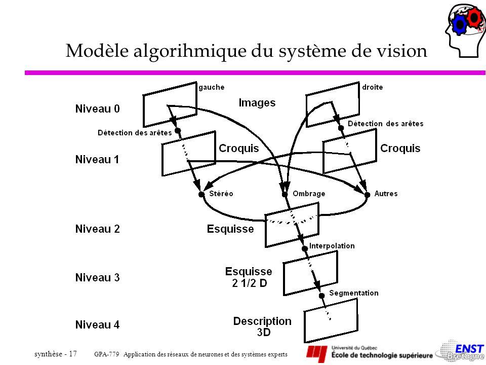 Modèle algorihmique du système de vision