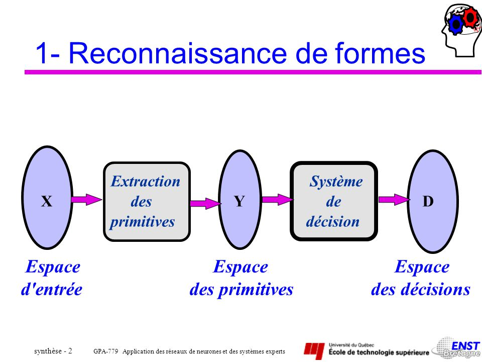 1- Reconnaissance de formes
